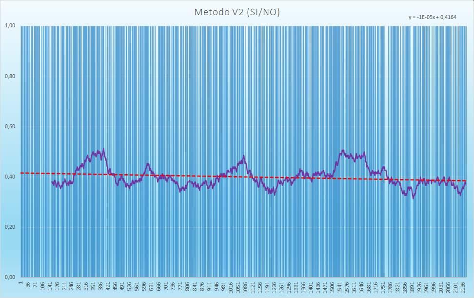 Andamento numero di esiti positivi V2 - Aggiornato all'estrazione precedente il 22 Dicembre 2020