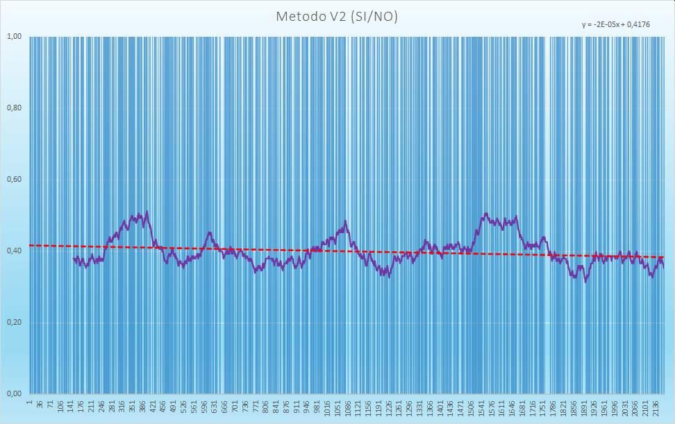 Andamento numero di esiti positivi V2 - Aggiornato all'estrazione precedente il 29 Dicembre 2020