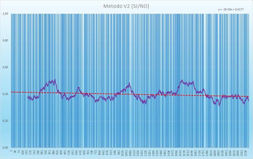 Andamento numero di esiti positivi V2 - Aggiornato all'estrazione precedente il 31 Dicembre 2020