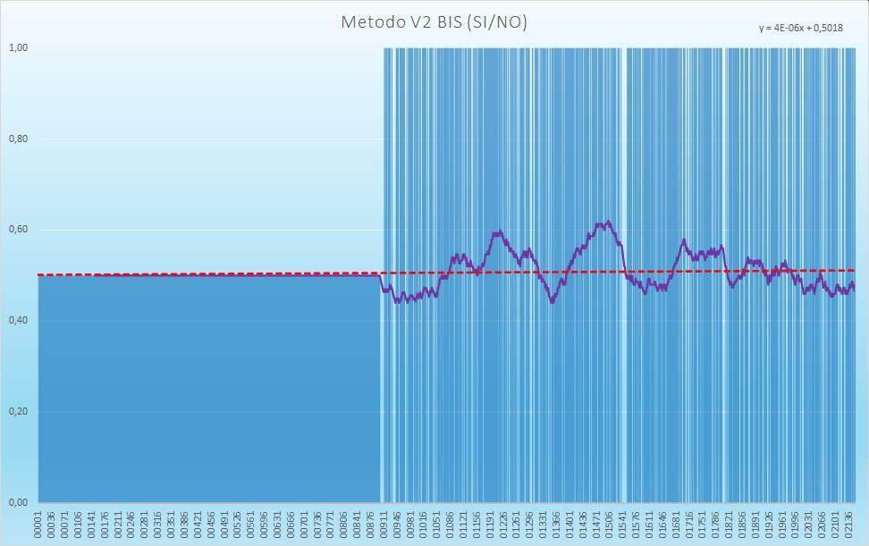 Andamento numero di esiti positivi V2BIS - Aggiornato all'estrazione precedente il 22 Dicembre 2020