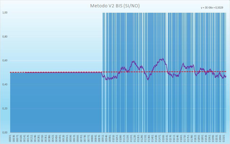 Andamento numero di esiti positivi V2BIS - Aggiornato all'estrazione precedente il 3 Dicembre 2020