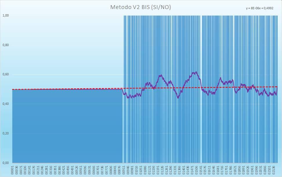 Andamento numero di esiti positivi V2BIS - Aggiornato all'estrazione precedente il 31 Dicembre 2020