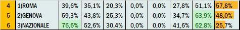 Percentuali Previsione 221220