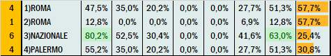 Percentuali Previsione 241220