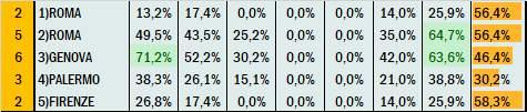 Percentuali Previsione 311220