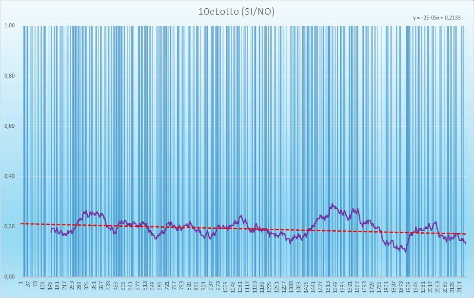 10eLotto andamento esiti positivi - Aggiornato all'estrazione precedente il 19 Gennaio 2021