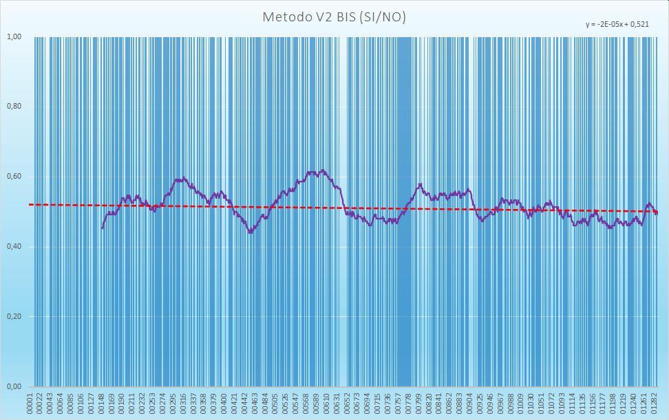 Andamento numero di esiti positivi V2BIS - Aggiornato all'estrazione precedente il 14 Gennaio 2021