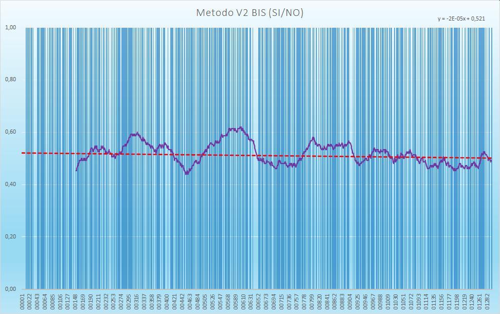 Andamento numero di esiti positivi V2BIS - Aggiornato all'estrazione precedente il 19 Gennaio 2021
