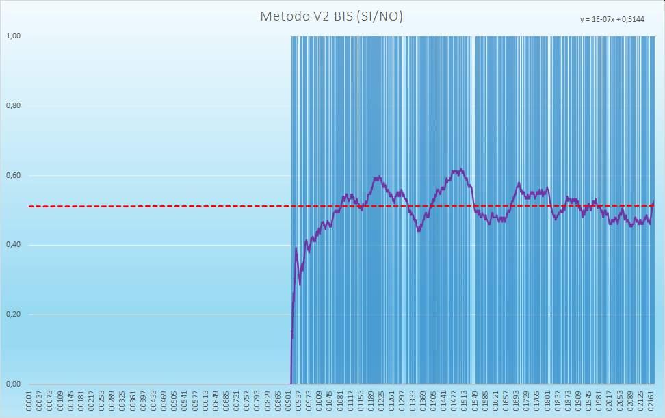 Andamento numero di esiti positivi V2BIS - Aggiornato all'estrazione precedente il 2 Gennaio 2021