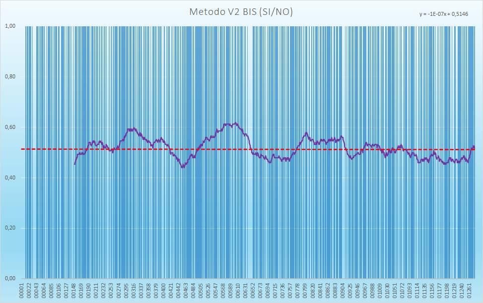 Andamento numero di esiti positivi V2BIS - Aggiornato all'estrazione precedente il 5 Gennaio 2021