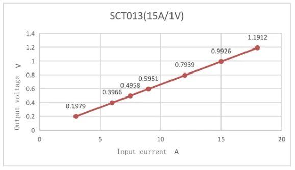 Diagramma Tensione Corrente del sensore SCT013 - 15A1V