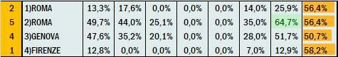 Percentuali Previsione 020121
