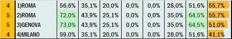 Percentuali Previsione 070121