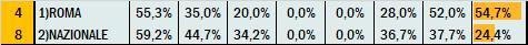 Percentuali Previsione 140121