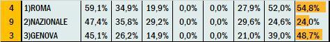 Percentuali Previsione 190121