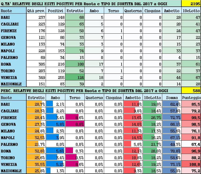 Performance per Ruota - Percentuali relative aggiornate all'estrazione precedente il 19 Gennaio 2021