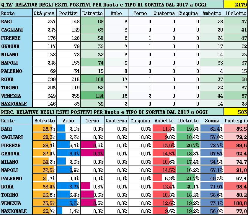 Performance per Ruota - Percentuali relative aggiornate all'estrazione precedente il 7 Gennaio 2021