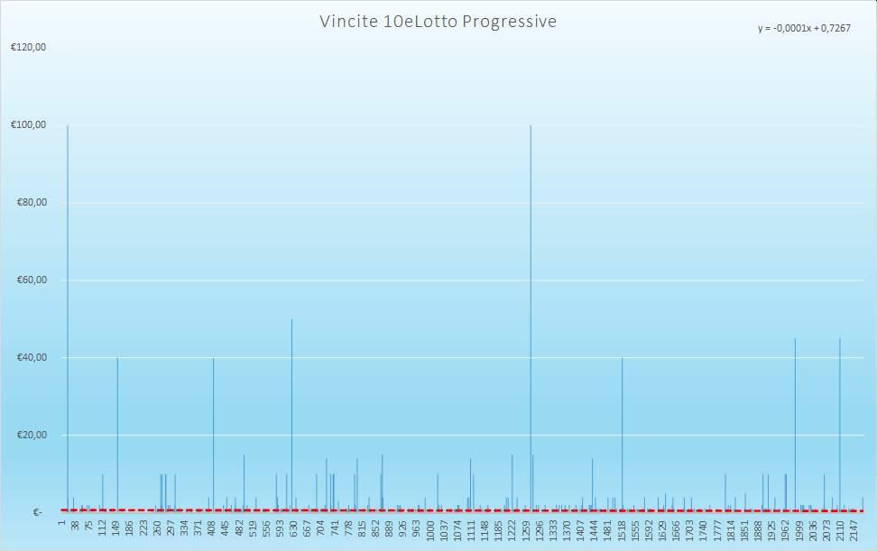 Vincite 10eLotto Progressive - Aggiornate all'estrazione precedente il 2 Gennaio 2021