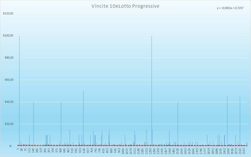 Vincite 10eLotto Progressive - Aggiornate all'estrazione precedente il 5 Gennaio 2021