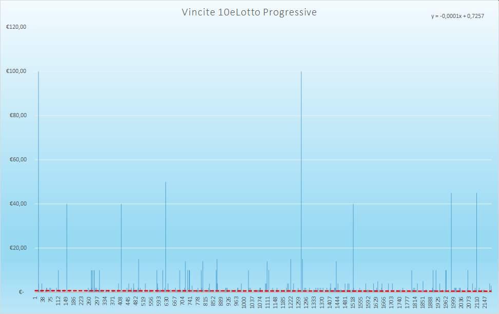 Vincite 10eLotto Progressive - Aggiornate all'estrazione precedente il 7 Gennaio 2021