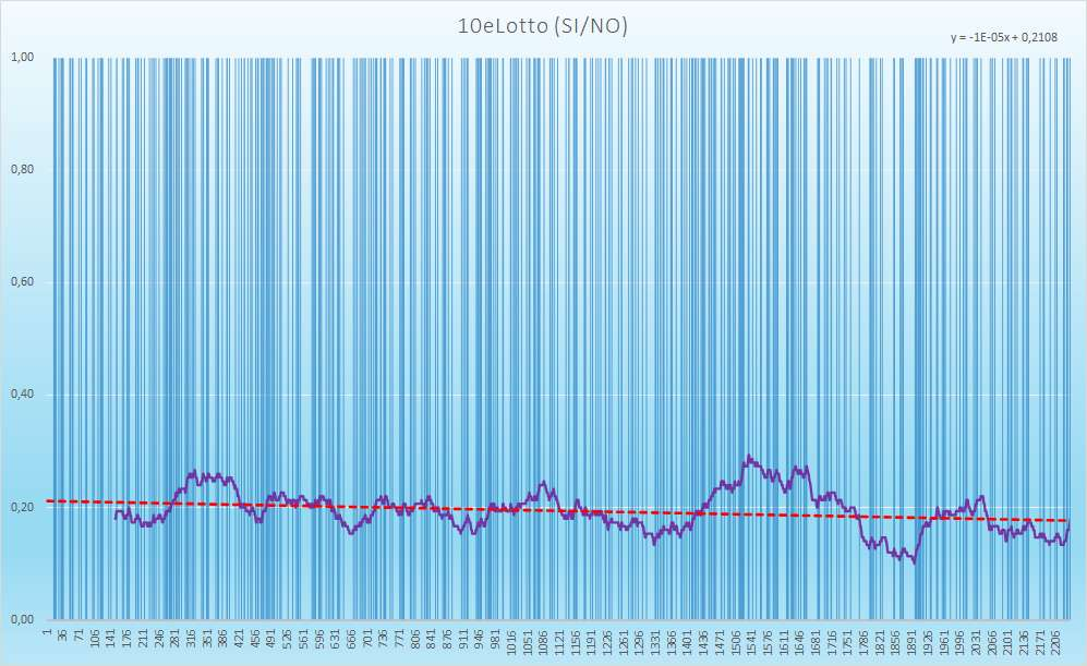10eLotto andamento esiti positivi - Aggiornato all'estrazione precedente il 13 Febbraio 2021
