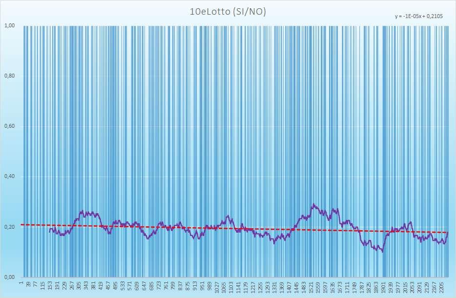 10eLotto andamento esiti positivi - Aggiornato all'estrazione precedente il 16 Febbraio 2021