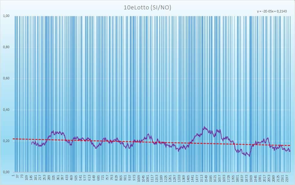 10eLotto andamento esiti positivi - Aggiornato all'estrazione precedente il 6 Febbraio 2021