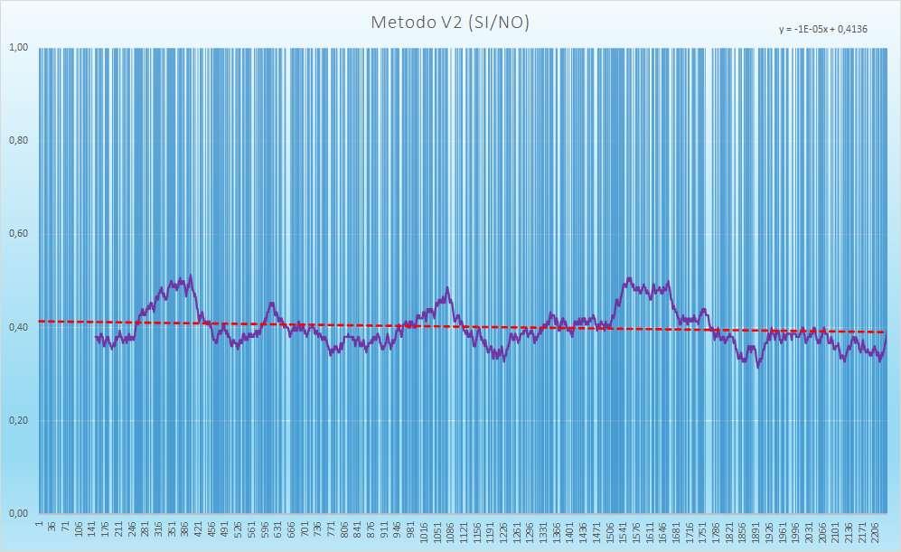 Andamento degli esiti positivi - Aggiornato all'estrazione precedente il 13 Febbraio 2021