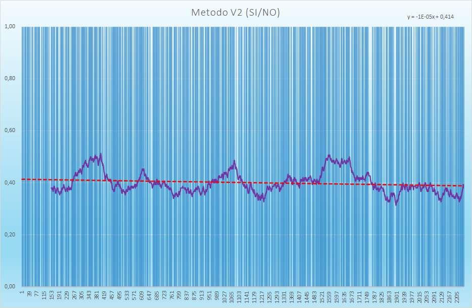 Andamento degli esiti positivi - Aggiornato all'estrazione precedente il 16 Febbraio 2021