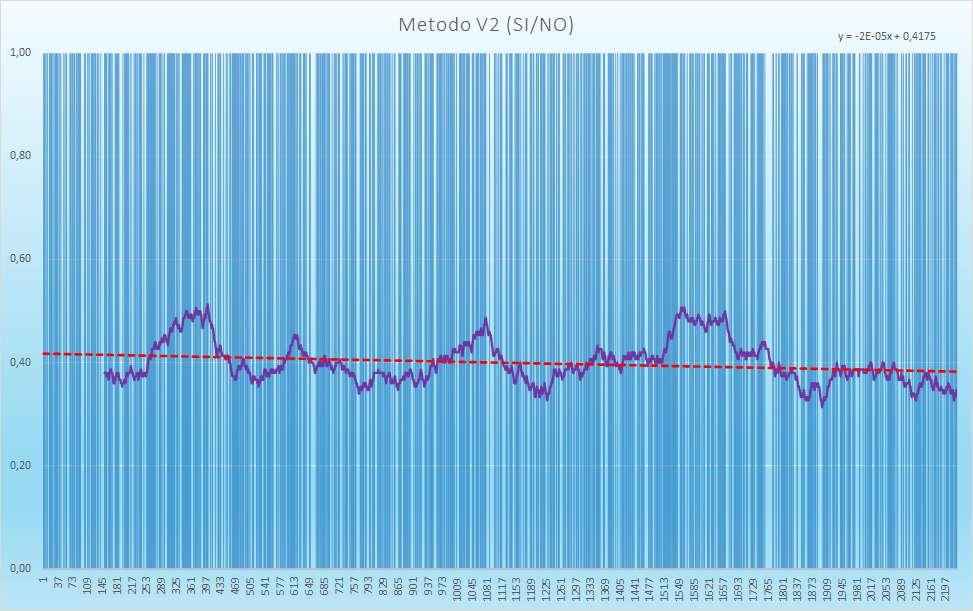 Andamento degli esiti positivi - Aggiornato all'estrazione precedente il 6 Febbraio 2021