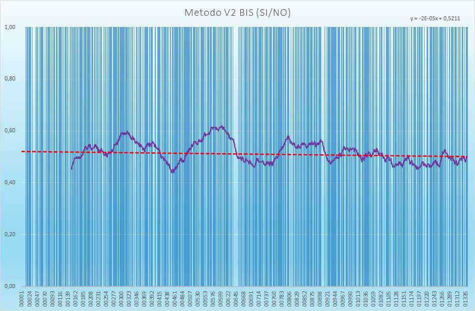 Andamento numero di esiti positivi V2BIS - Aggiornato all'estrazione precedente il 16 Febbraio 2021