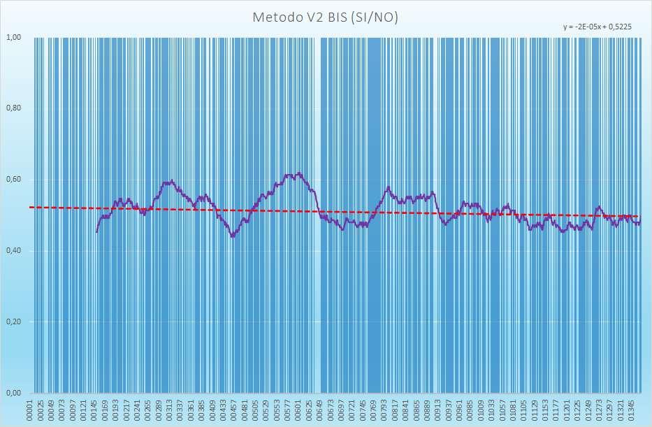 Andamento numero di esiti positivi V2BIS - Aggiornato all'estrazione precedente il 2 Marzo 2021