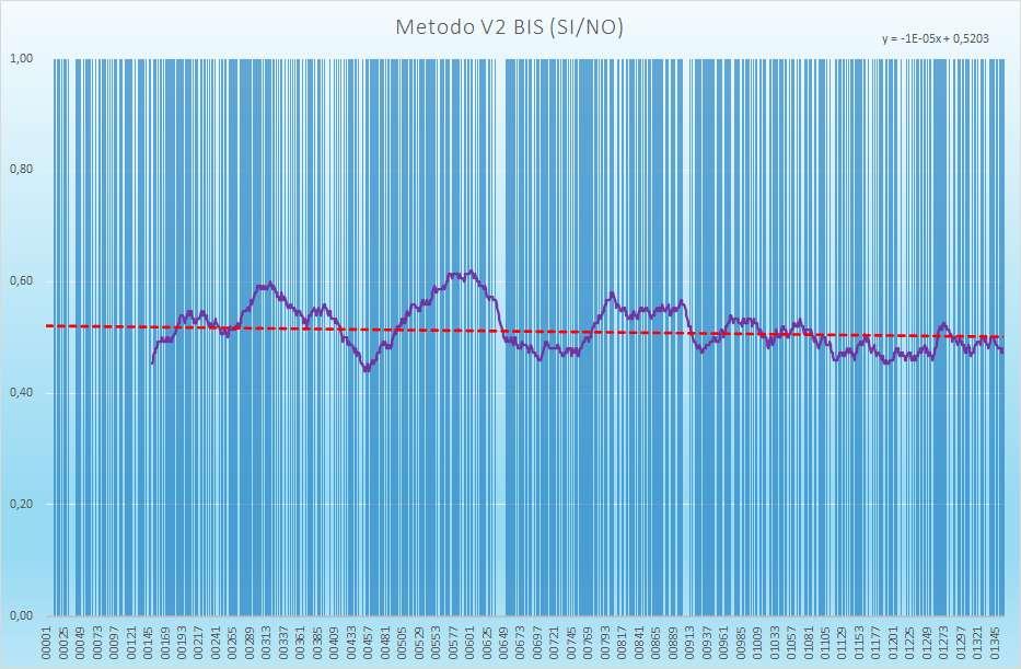Andamento numero di esiti positivi V2BIS - Aggiornato all'estrazione precedente il 25 Febbraio 2021