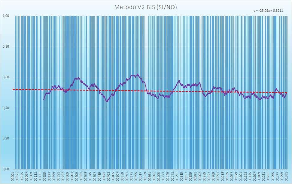 Andamento numero di esiti positivi V2BIS - Aggiornato all'estrazione precedente il 6 Febbraio 2021