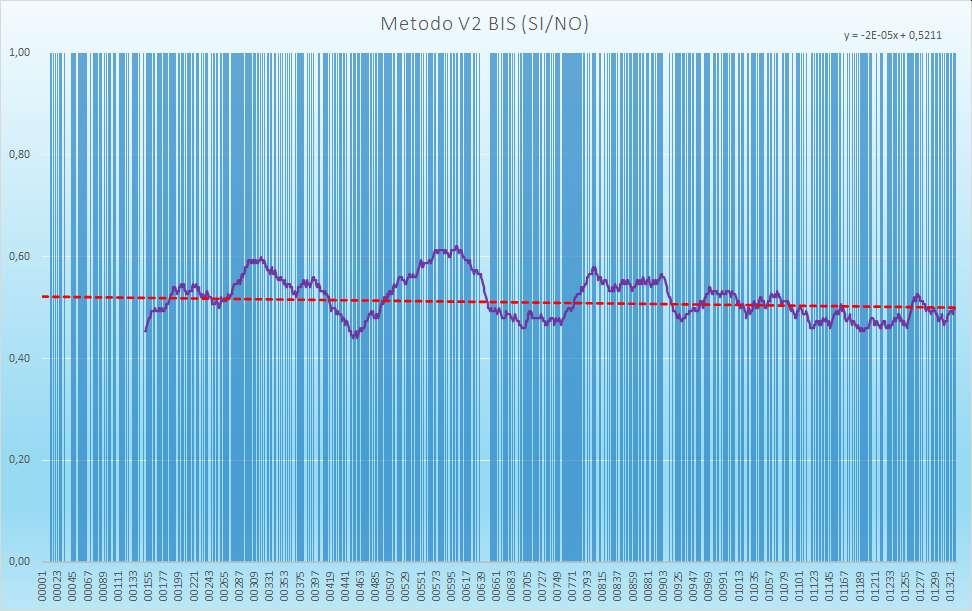 Andamento numero di esiti positivi V2BIS - Aggiornato all'estrazione precedente il 9 Febbraio 2021