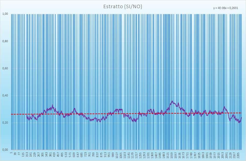 Estratto andamento esiti positivi - Aggiornato all'estrazione precedente il 16 Febbraio 2021