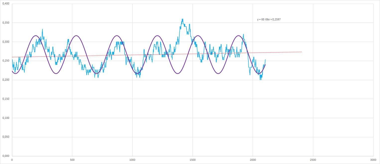 Ipotetico andamento sinusoidale interpolante per le medie dell'estratto - Aggiornato all'estrazione precedente il 23 Febbraio 2021 - v2