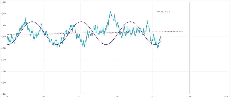 Ipotetico andamento sinusoidale interpolante per le medie dell'estratto - Aggiornato all'estrazione precedente il 23 Febbraio 2021