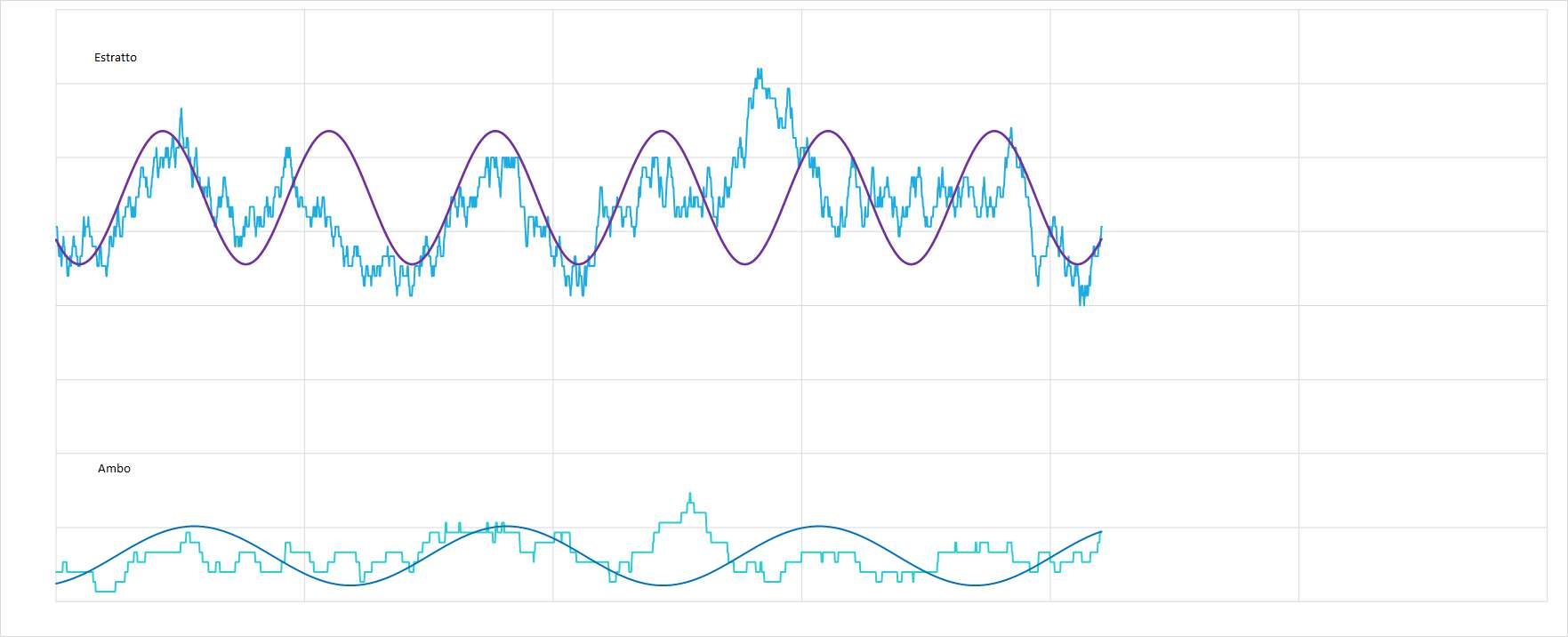 Ipotetico andamento sinusoidale interpolante per le medie dell'estratto e dell'ambo - Aggiornato all'estrazione precedente il 25 Febbraio 2021
