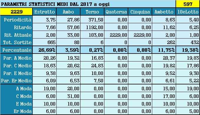 Parametri statistici medi - Percentuali relative aggiornate all'estrazione precedente il 9 Febbraio 2021