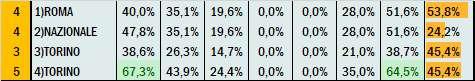Percentuali Previsione 130221
