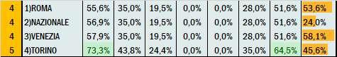 Percentuali Previsione 160221