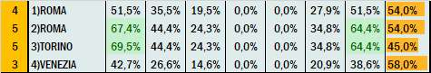 Percentuali Previsione 200221
