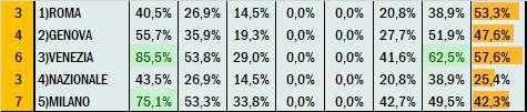 Percentuali Previsione 270221