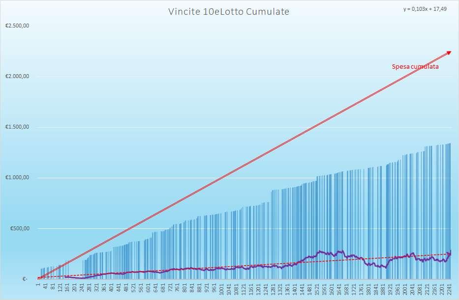 Vincite 10eLotto Cumulate - Aggiornate all'estrazione precedente il 23 Febbraio 2021
