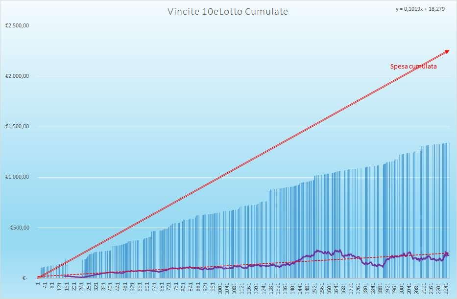 Vincite 10eLotto Cumulate - Aggiornate all'estrazione precedente il 27 Febbraio 2021