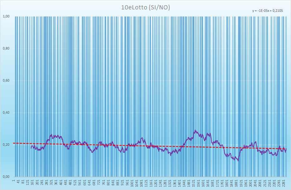 10eLotto andamento esiti positivi - Aggiornato all'estrazione precedente il 20 Marzo 2021