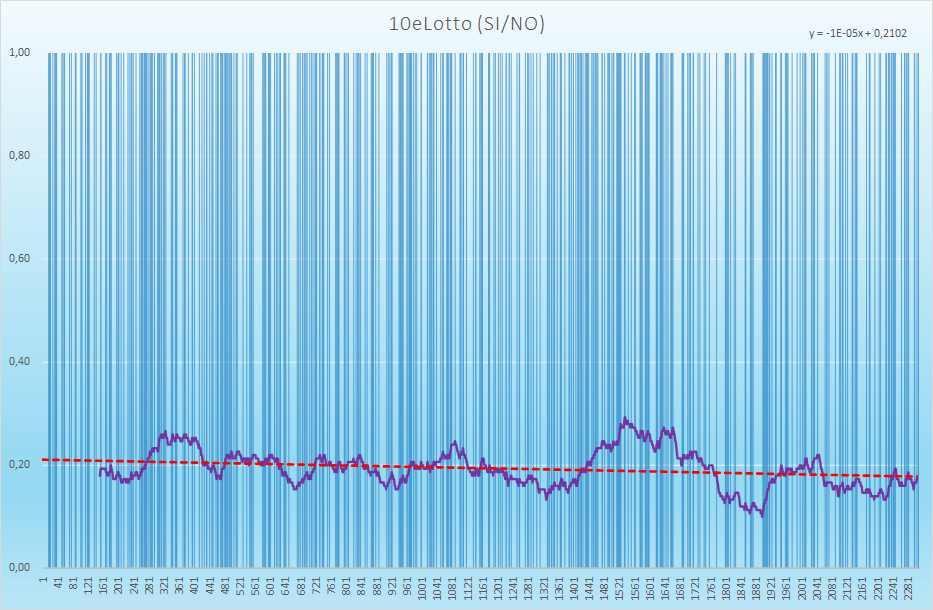 10eLotto andamento esiti positivi - Aggiornato all'estrazione precedente il 23 Marzo 2021
