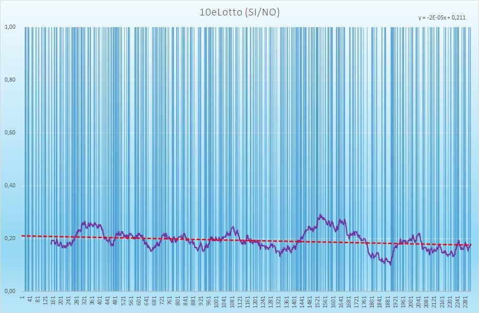 10eLotto andamento esiti positivi - Aggiornato all'estrazione precedente il 25 Marzo 2021