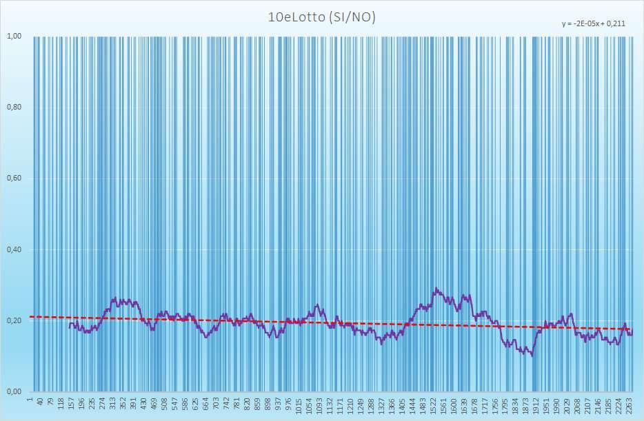 10eLotto andamento esiti positivi - Aggiornato all'estrazione precedente il 6 Marzo 2021